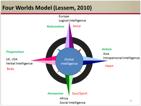 Tools to Manage People across Continents